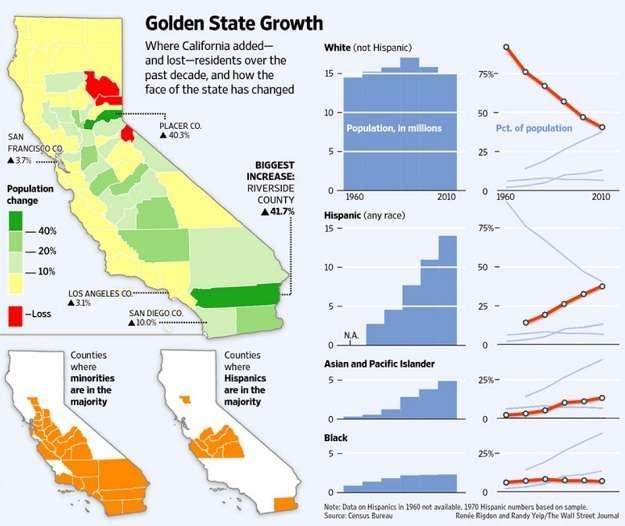 cacensus California Census 2010: Hispanics RULE